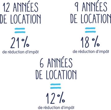 12 annnées de location = 21% de réduction d'impôt